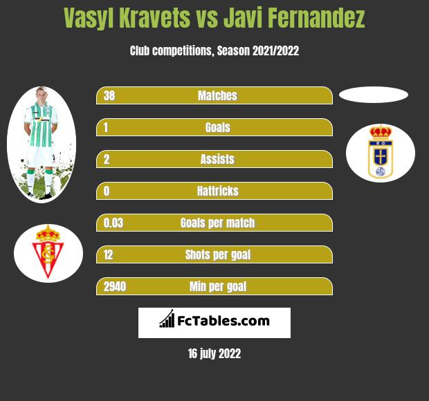 Vasyl Kravets vs Javi Fernandez infographic