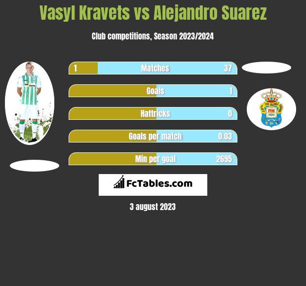Vasyl Kravets vs Alejandro Suarez infographic