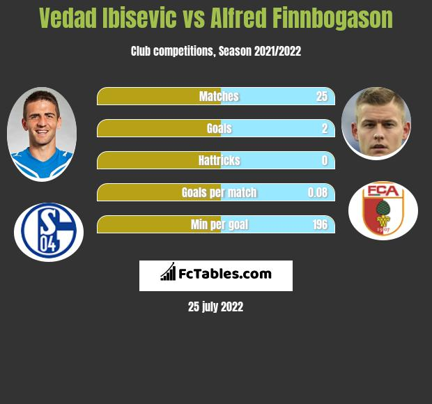Vedad Ibisevic vs Alfred Finnbogason h2h player stats