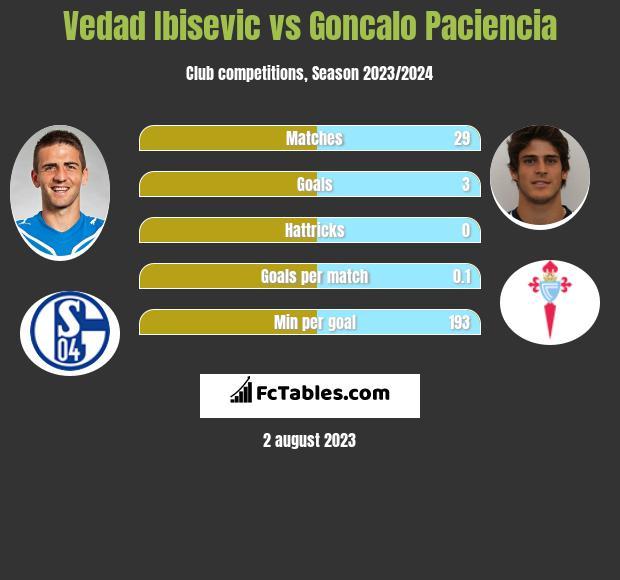 Vedad Ibisević vs Goncalo Paciencia h2h player stats