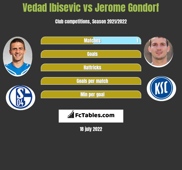 Vedad Ibisevic vs Jerome Gondorf h2h player stats