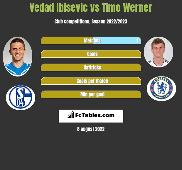 Vedad Ibisevic vs Timo Werner h2h player stats
