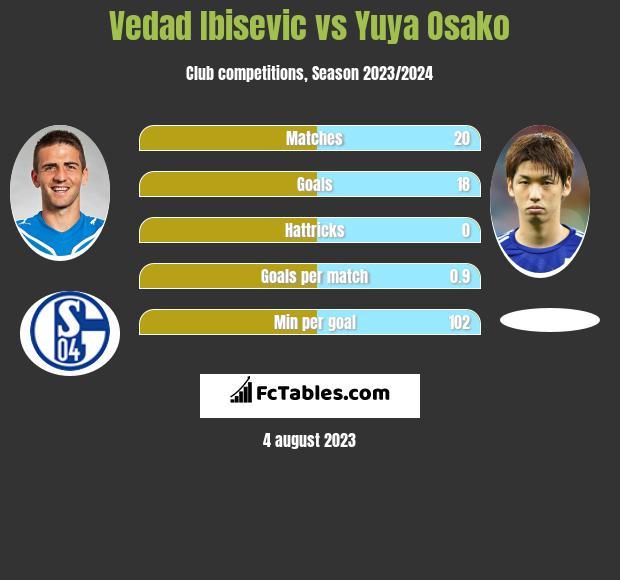 Vedad Ibisevic vs Yuya Osako h2h player stats
