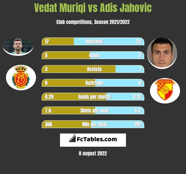 Vedat Muriqi infographic statistics for Fenerbahce
