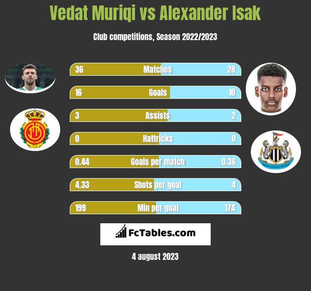Vedat Muriqi vs Alexander Isak h2h player stats