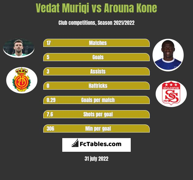 Vedat Muriqi infographic statistics for Rizespor