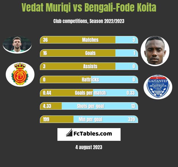 Vedat Muriqi vs Bengali-Fode Koita h2h player stats