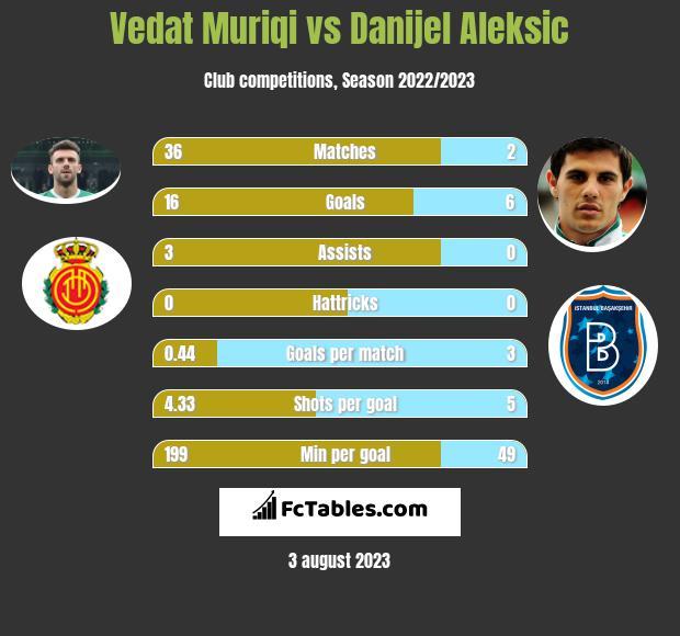 Vedat Muriqi vs Danijel Aleksić h2h player stats