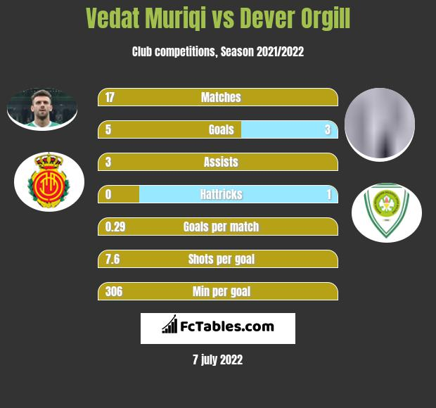 Vedat Muriqi vs Dever Orgill h2h player stats