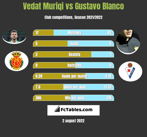 Vedat Muriqi vs Gustavo Blanco h2h player stats