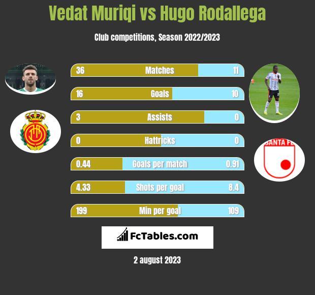 Vedat Muriqi vs Hugo Rodallega h2h player stats