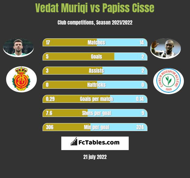 Vedat Muriqi vs Papiss Cisse h2h player stats