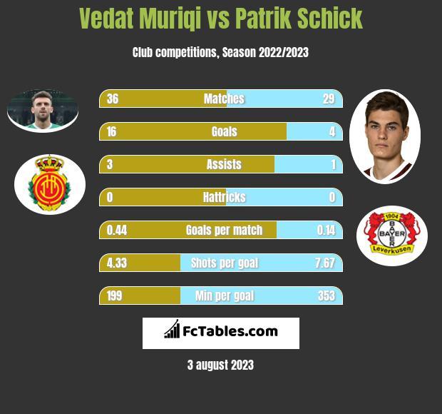 Vedat Muriqi vs Patrik Schick h2h player stats