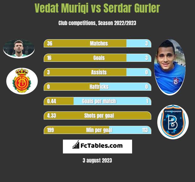 Vedat Muriqi vs Serdar Gurler h2h player stats