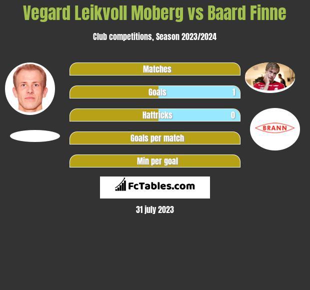 Vegard Leikvoll Moberg vs Baard Finne h2h player stats