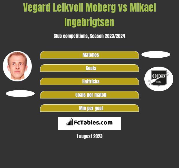 Vegard Leikvoll Moberg vs Mikael Ingebrigtsen h2h player stats