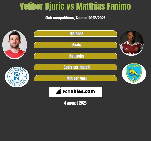 Velibor Djuric vs Matthias Fanimo h2h player stats