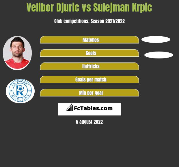 Velibor Djurić vs Sulejman Krpic h2h player stats