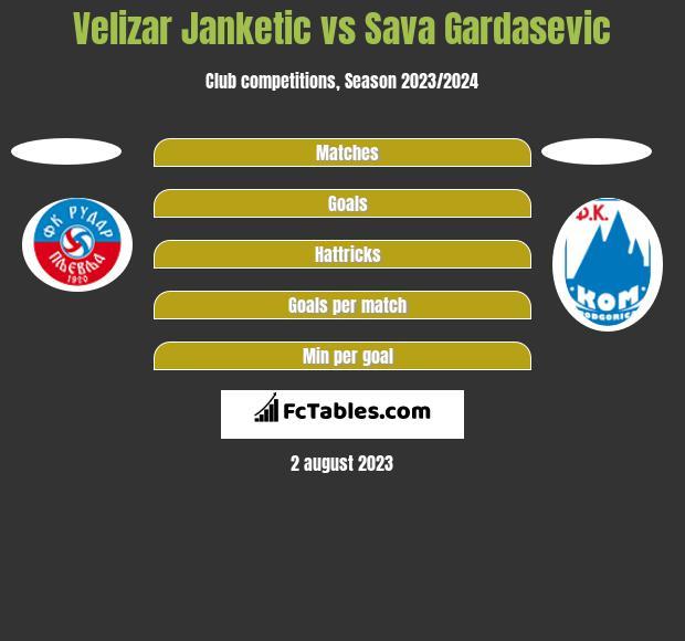Velizar Janketic vs Sava Gardasevic h2h player stats