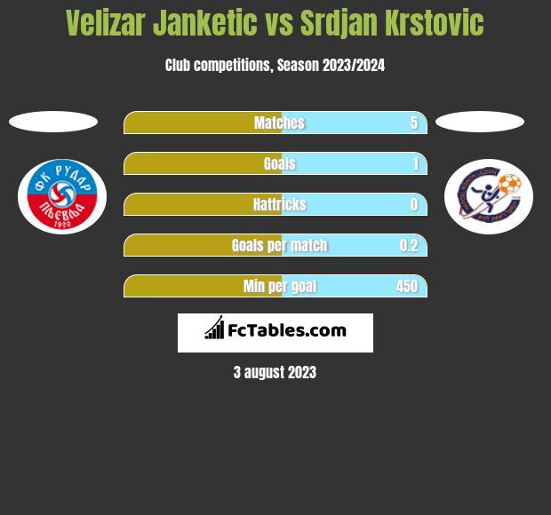 Velizar Janketic vs Srdjan Krstovic h2h player stats