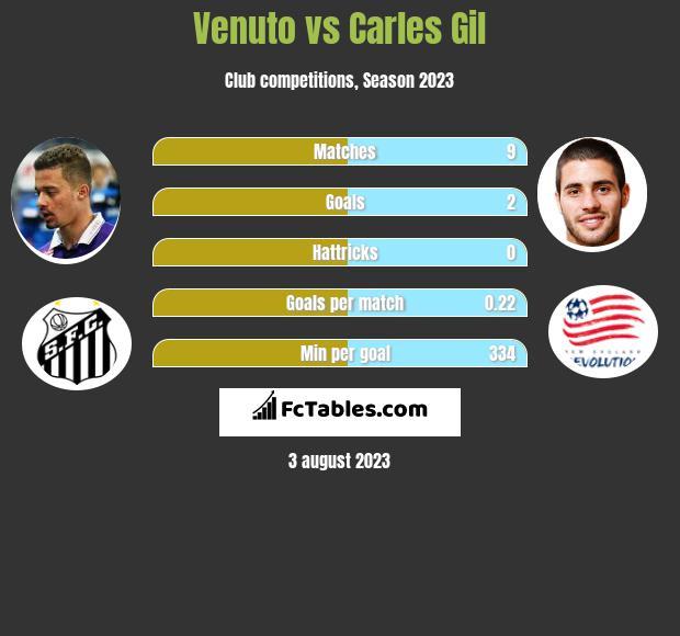 Venuto vs Carles Gil infographic