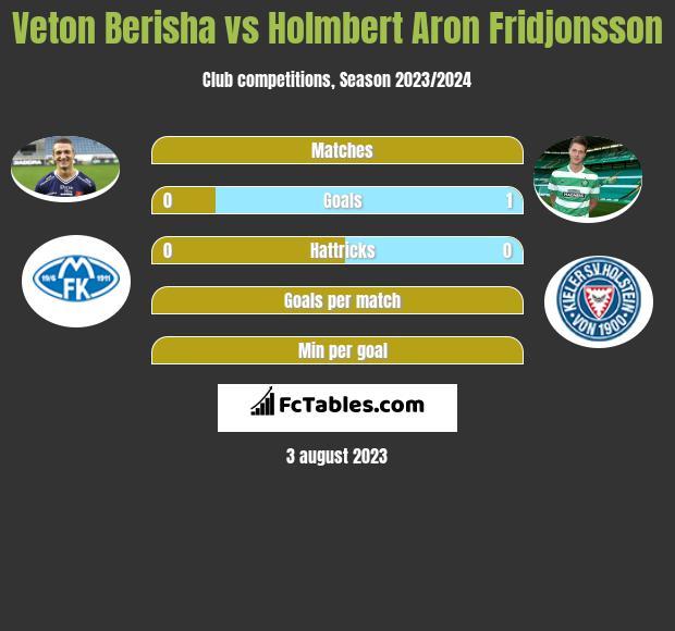 Veton Berisha vs Holmbert Aron Fridjonsson h2h player stats