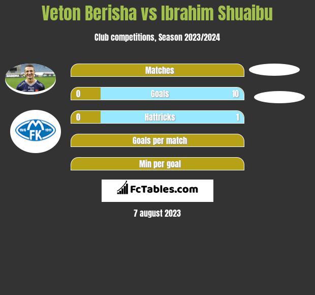 Veton Berisha vs Ibrahim Shuaibu h2h player stats