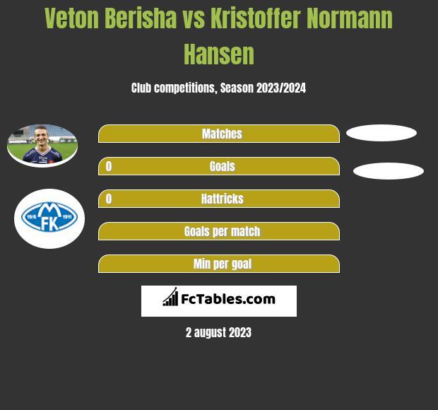 Veton Berisha vs Kristoffer Normann Hansen h2h player stats
