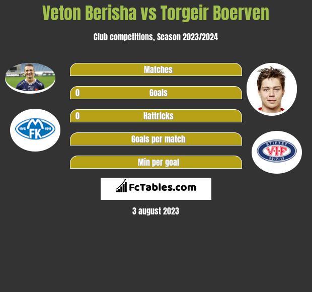 Veton Berisha vs Torgeir Boerven infographic