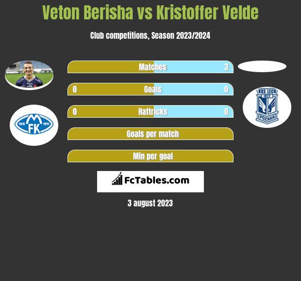 Veton Berisha vs Kristoffer Velde h2h player stats