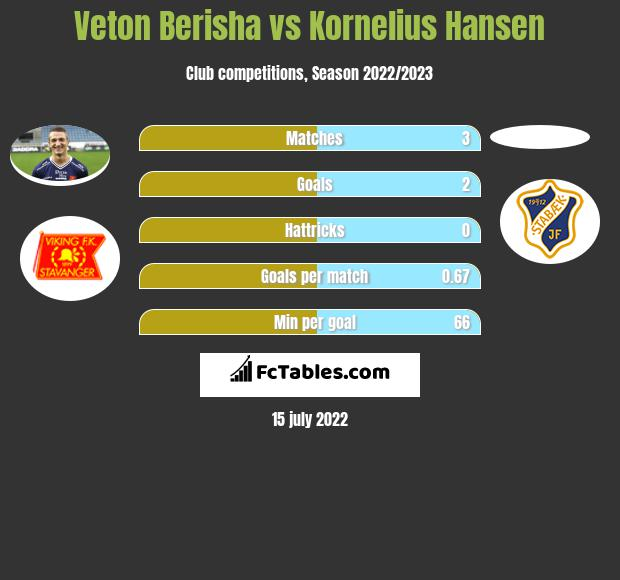 Veton Berisha vs Kornelius Hansen infographic