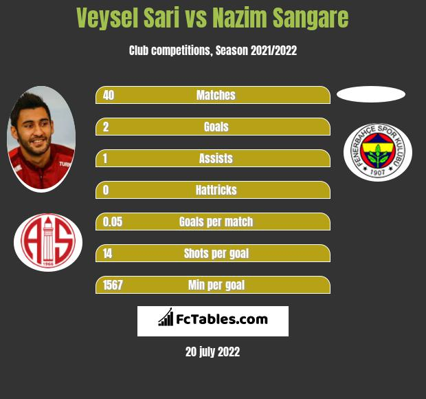 Veysel Sari vs Nazim Sangare infographic