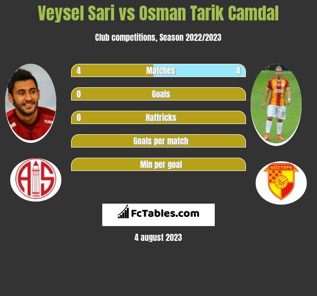 Veysel Sari vs Osman Tarik Camdal infographic
