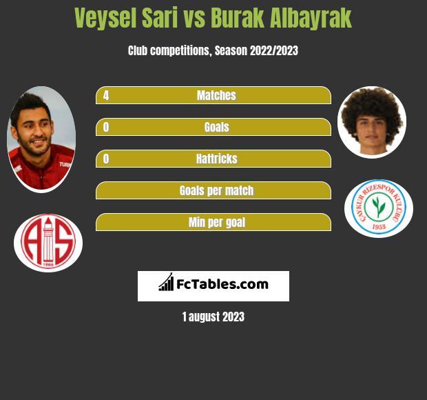 Veysel Sari vs Burak Albayrak infographic