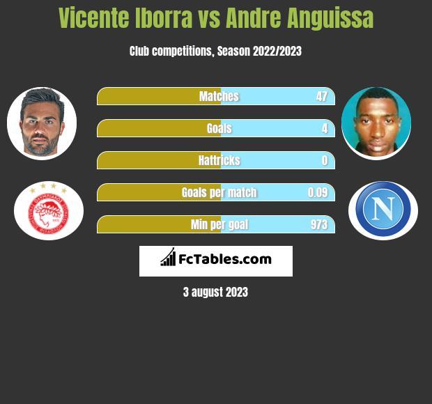 Vicente Iborra vs Andre Anguissa infographic