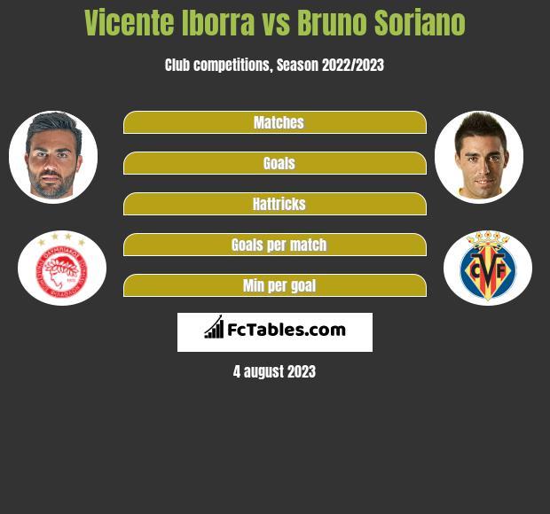 Vicente Iborra vs Bruno Soriano infographic