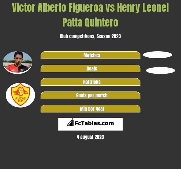 Victor Alberto Figueroa vs Henry Leonel Patta Quintero infographic