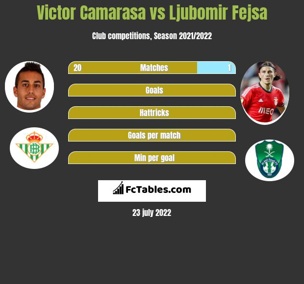 Victor Camarasa infographic statistics for Alaves