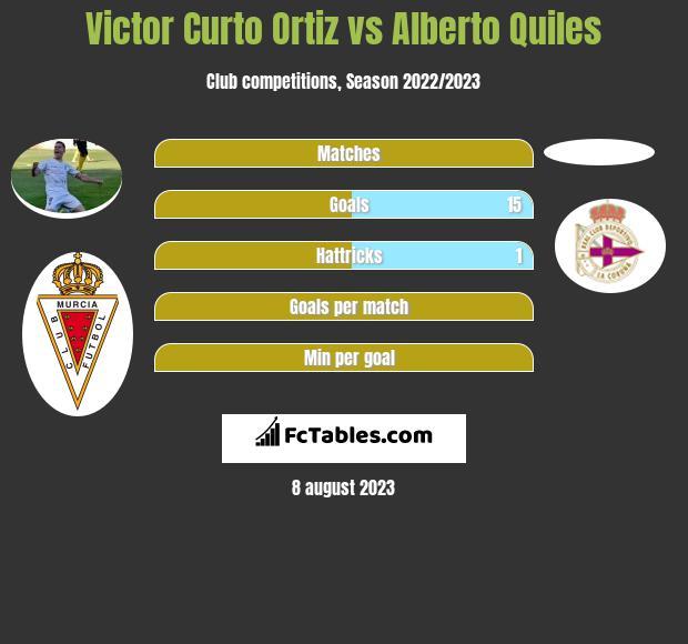 Victor Curto Ortiz vs Alberto Quiles h2h player stats
