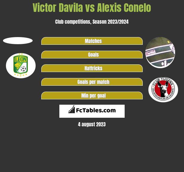 Victor Davila vs Alexis Conelo h2h player stats