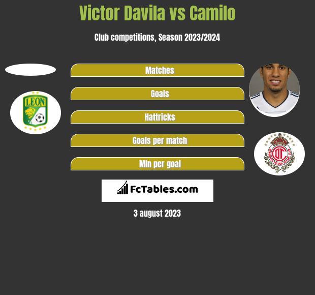 Victor Davila vs Camilo h2h player stats