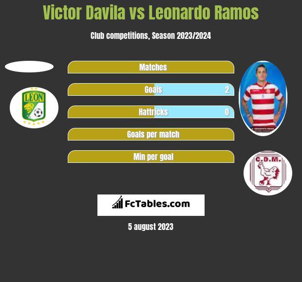 Victor Davila vs Leonardo Ramos h2h player stats