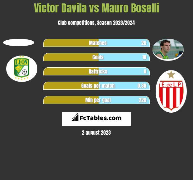 Victor Davila vs Mauro Boselli h2h player stats