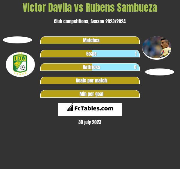 Victor Davila vs Rubens Sambueza h2h player stats