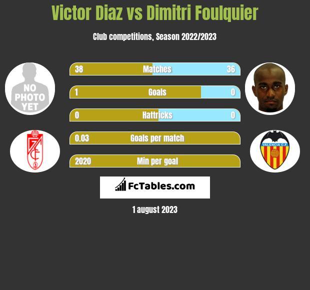 Victor Diaz vs Dimitri Foulquier infographic