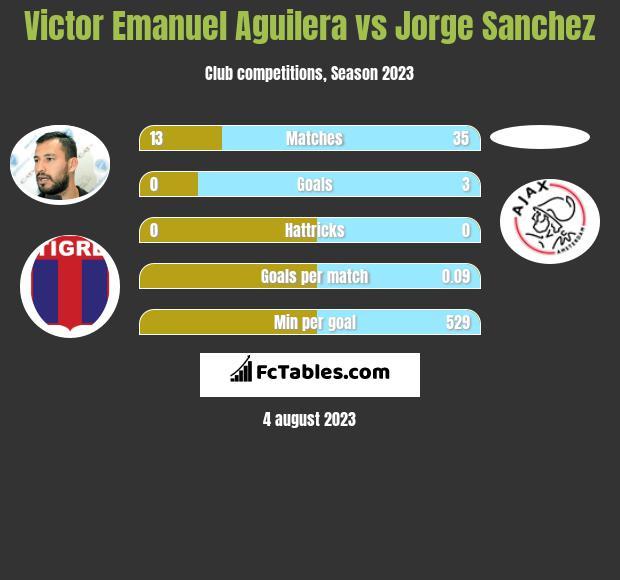 Victor Emanuel Aguilera vs Jorge Sanchez infographic
