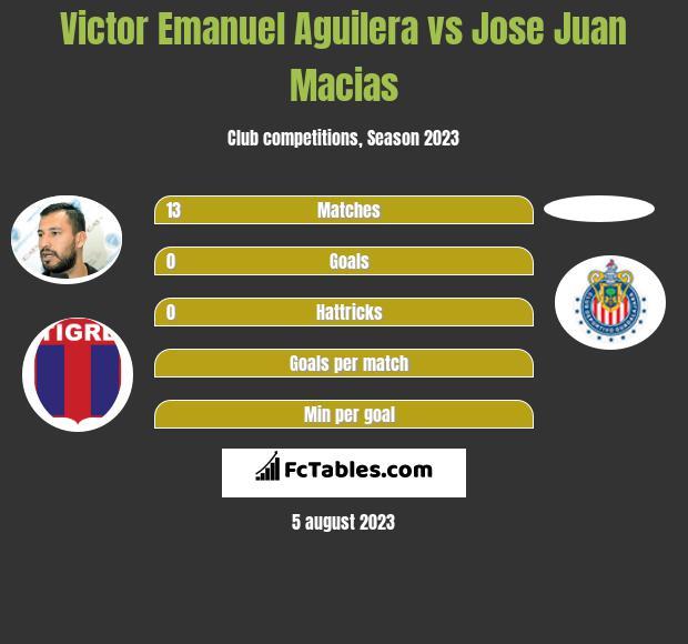 Victor Emanuel Aguilera vs Jose Juan Macias infographic
