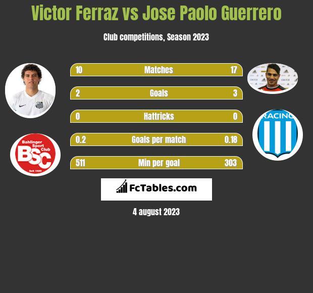 Victor Ferraz vs Jose Paolo Guerrero h2h player stats