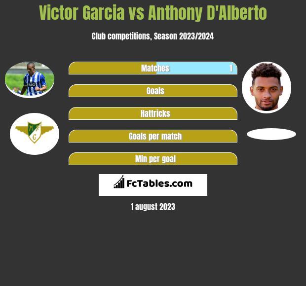 Victor Garcia vs Anthony D'Alberto infographic