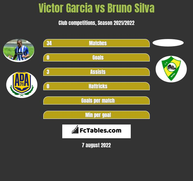 Victor Garcia infographic statistics for Moreirense